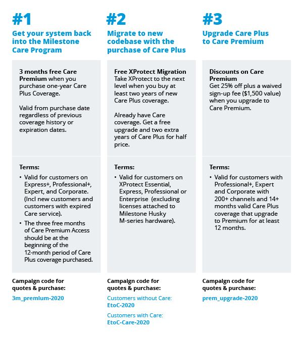 Care Campaign overview image