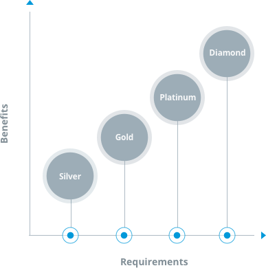 How to become a Milestone Channel Partner| Milestone Systems