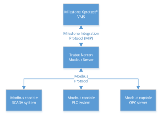 Tratec Norcon AS - Modbus Server